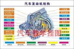 机动车结构及工作原理挂图 HC-JP-GT02型产品图片